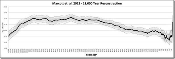 The Hockey Stick Resurrected By Marcott et al. 2012 (1/6)