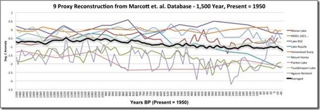 The Hockey Stick Resurrected By Marcott et al. 2012 (2/6)