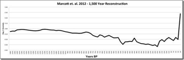 The Hockey Stick Resurrected By Marcott et al. 2012 (3/6)
