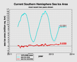 Climate Update!! Global Sea Ice Over 1/2 Million Sq km Above The Mean!