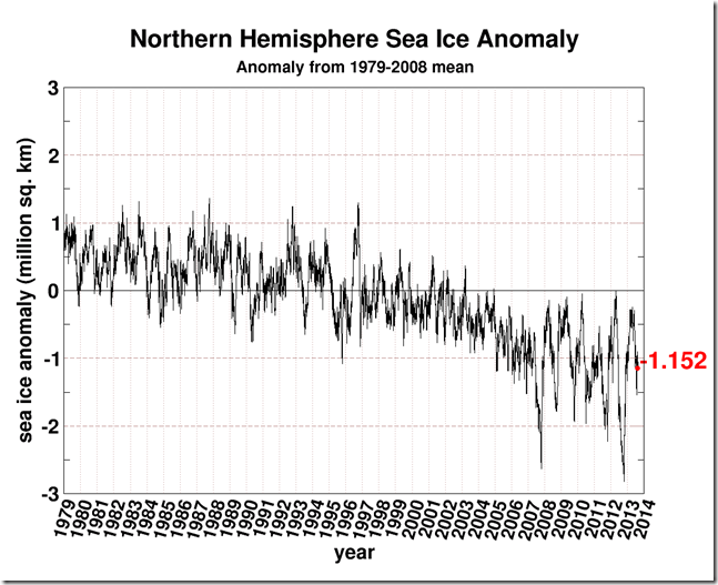 Shock News!!!!  Global Warming Has Caused Exactly The Same Amount Of Global Sea Ice! (1/2)