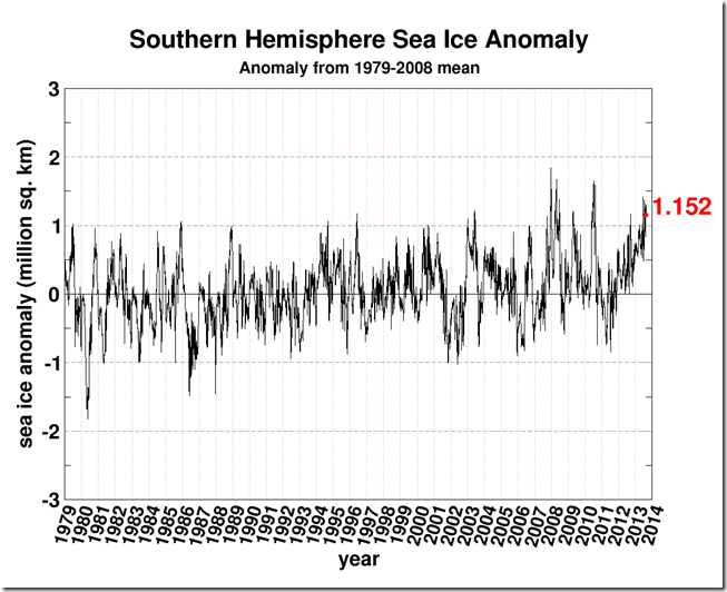 Shock News!!!!  Global Warming Has Caused Exactly The Same Amount Of Global Sea Ice! (2/2)