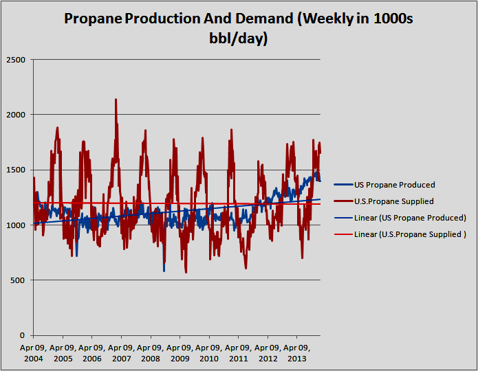Have You Seen This?? US Propane Prices Through The Roof