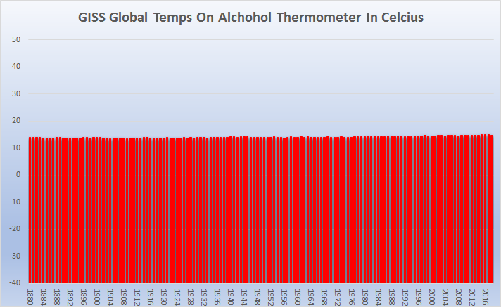 Absolute values show an imperceptable slope in temperature change.